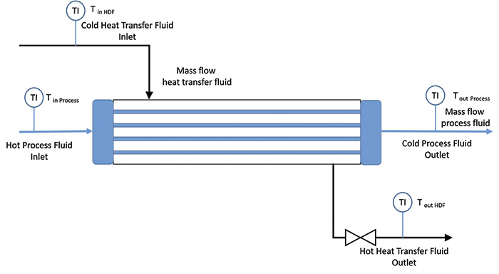 typical heat exchanger