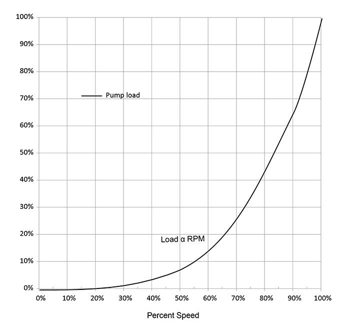 Pump load as a function of speed