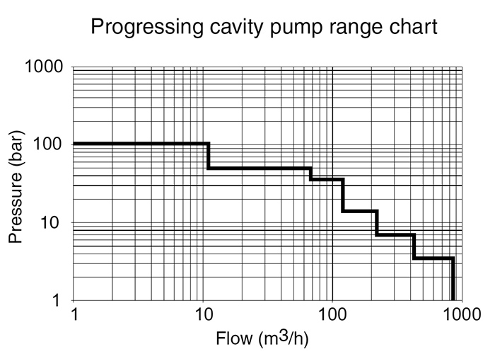 Pressure and flow operational chart for progressing cavity pumps