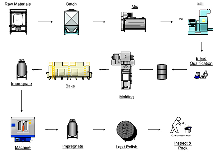 Mechanical carbon process overview