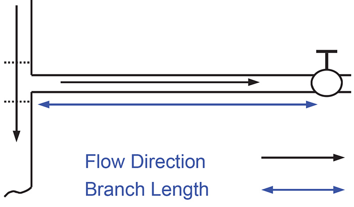 Main pipeline with a branch circuit