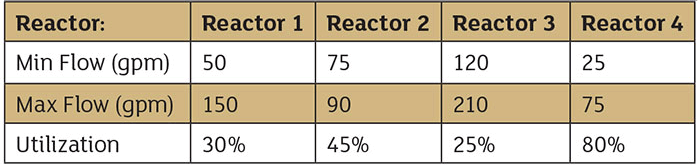 four reactors table