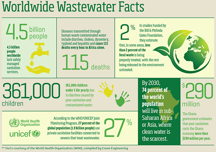 Worldwide Wastewater Facts