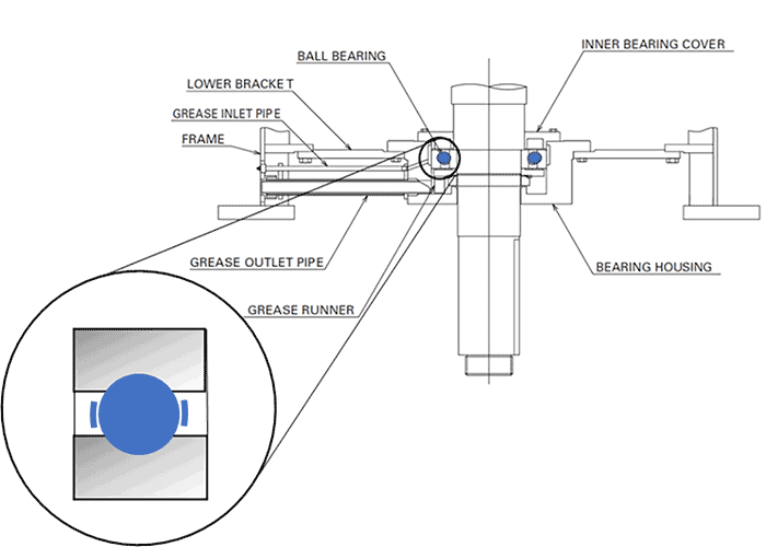 The assembly of a deep groove ball bearing on a motor