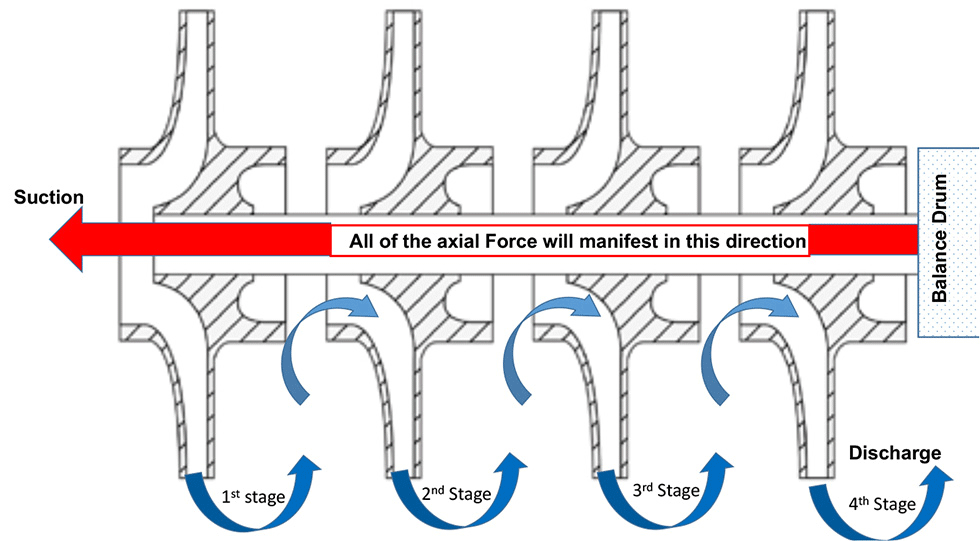 Typical multistage pump with impellers all facing in the same direction