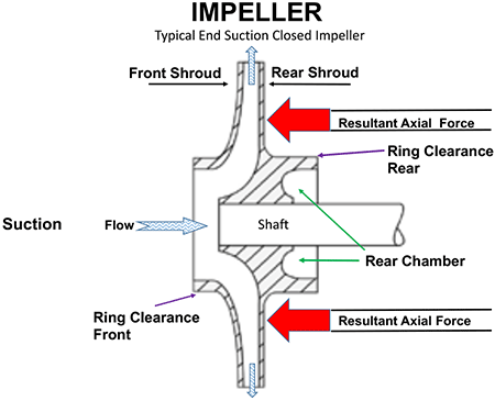 typical end suction closed impeller