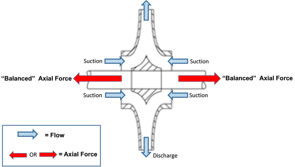 Dual suction Impeller. Axial force is balanced.