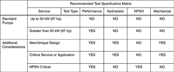 Recommended test specification matrix