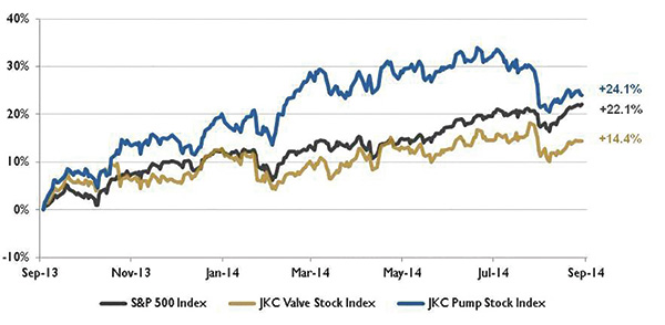 Stock indices from September 1, 2013, to August 30, 2014