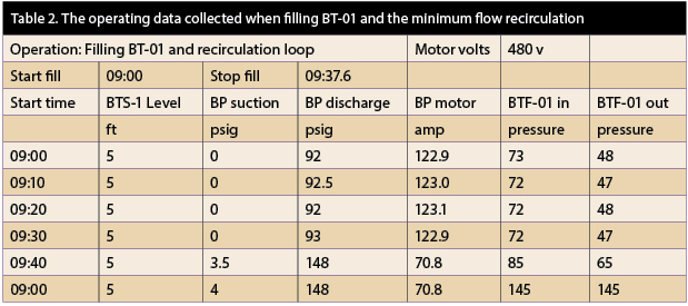Operating data collected when filling BT-01 and the minimum flow recirculation