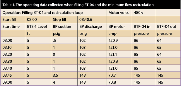 Operating data collected when filling BT-04 and the minimum flow recirculation