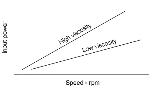 Required Pp increases with increasing viscosity