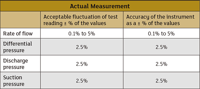 Test reading fluctuation and instrument accuracy