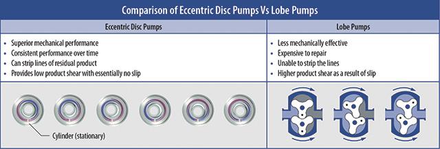 Figure 1. Side-by-side comparisons illustrate how a series of significant design and operational benefits allow eccentric disc pumps to outperform lobe pumps in many critical food processing applications.