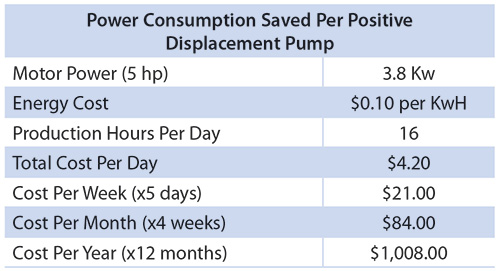 Table 1. Incorporating increased energy efficiency into food processing operations is one way to reduce operating costs. This chart shows how much money is consumed per positive displacement pump, if the cost for energy is $0.10 per kilowatt hour (KwH).