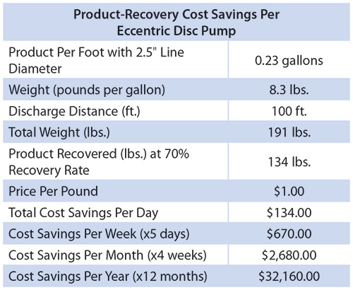 Table 2. Useable raw materials or saleable finished products that cannot be recovered from inlet or discharge lines is akin to flushing money down the drain. Utilizing eccentric disc pumps presents an opportunity for food processors to maximize their product recovery rates, leading to significant annual cost savings, as the chart above illustrates.