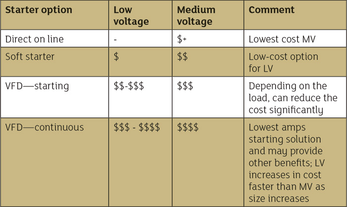 Cost comparison of starting methods