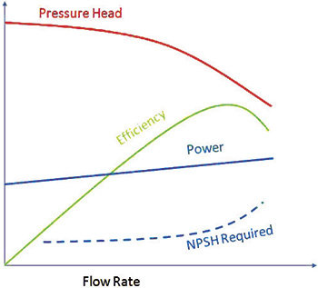 Pump Performance Curve