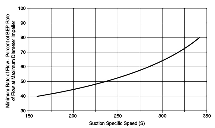 Estimated minimum rate of flow to avoid suction recirculation (metric units)
