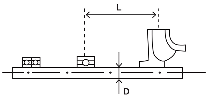 L and D parameters for a pump rotor