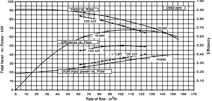image 1 example performance chart