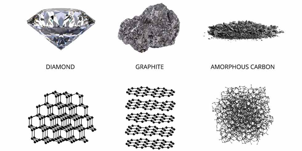 Carbon exists in three forms in nature—diamond, graphite and amorphous carbon.