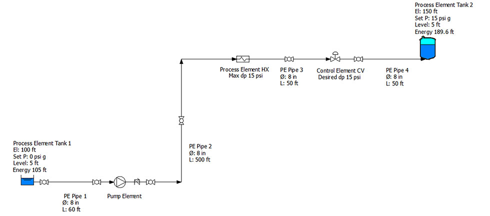 Flow diagram showing location and elevations