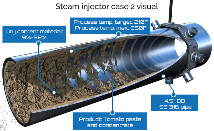 tomato paste steam injector