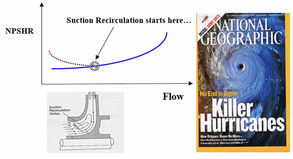 Low flow suction recirculation