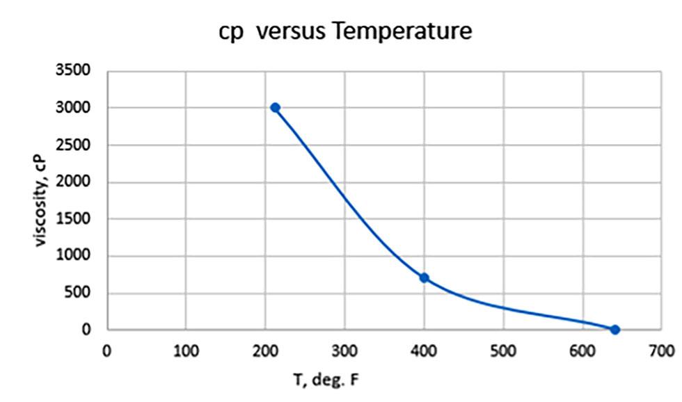 Viscosity vs. temperature