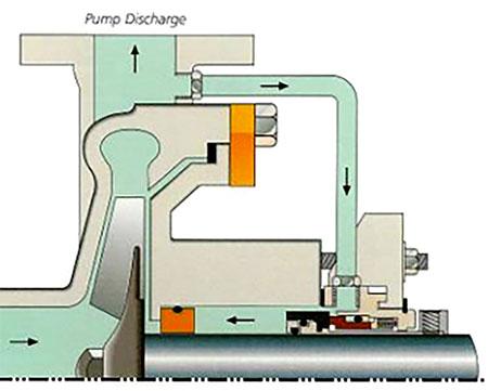 Typical seal flush plan (Plan 11)