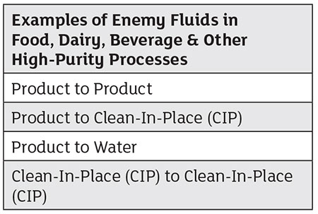 fluids that can lead to cross-contamination