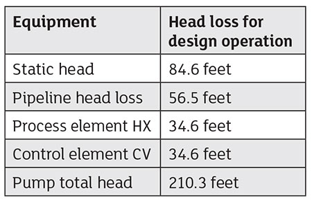 IMAGE 2: The method of determining the  pump total head sizing requirements during the FEED process