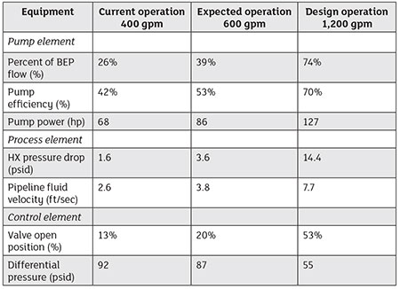 Comparing operation of the system elements