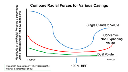 Compare Radial Forces for Various Casings