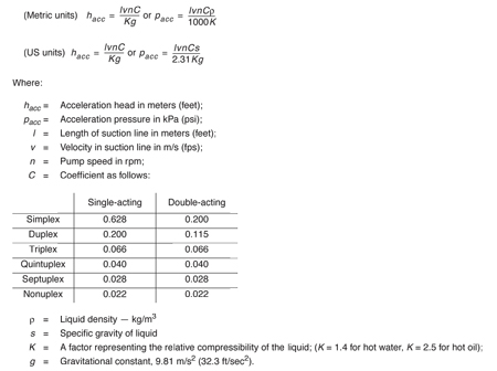 Hydraulic institute pump faqs january 2011 acceleration head for a reciprocating power pump ccuart Choice Image