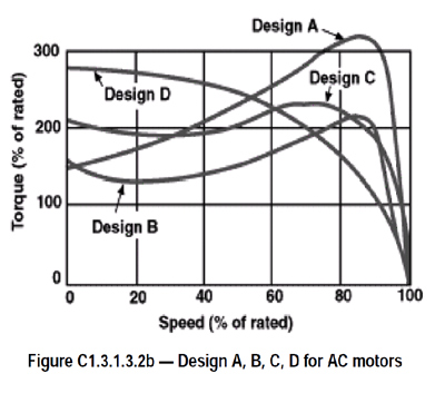 Designs A, B, C, D for AC motors