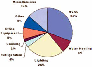 Commercial building primary energy consumption breakdown