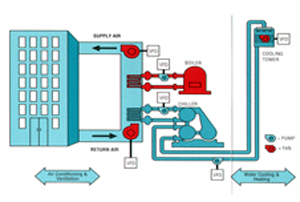Typical building applications for pumps and fans