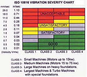 Vibration classifications