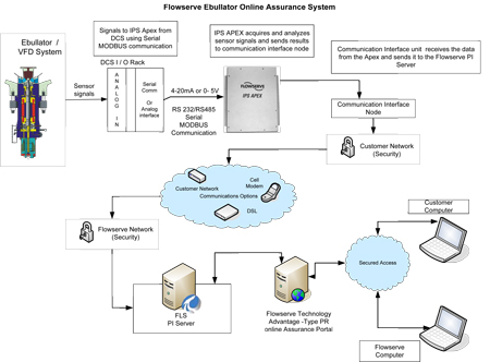 Remote monitoring system architecture