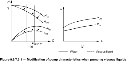 Modification of pump characteristics when pumping viscous liquids..