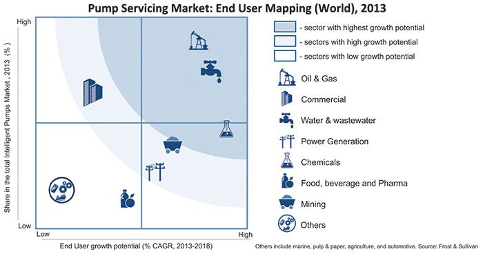Pump servicing market—end user opportunity matrix
