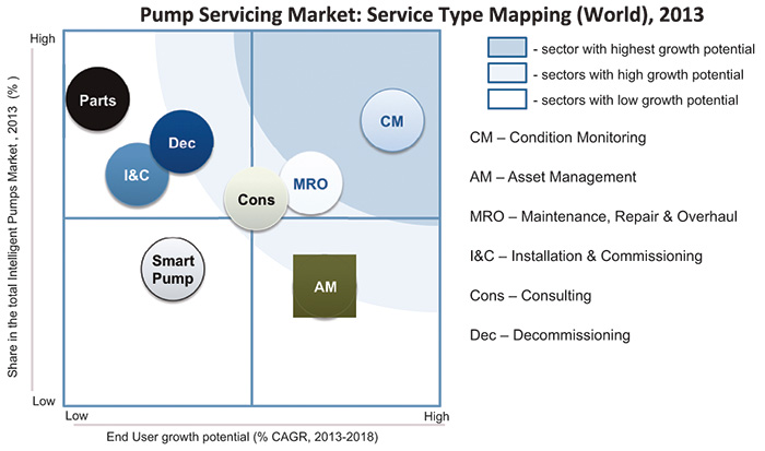 Pump servicing market—service type opportunity matrix