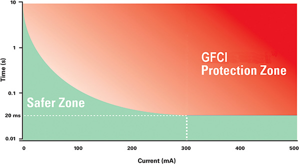 Industrial GFCIs Can Save Lives | Advanced Mechanical
