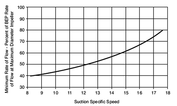 Minimum rate of flow to avoid suction recirculation