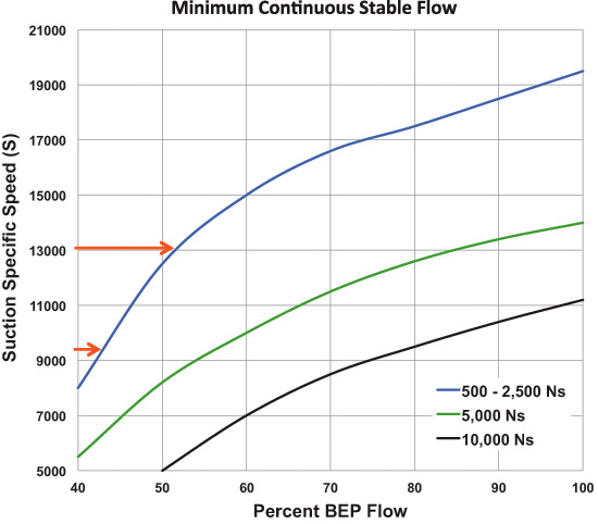 Suction specific speed versus percent of BEP flow
