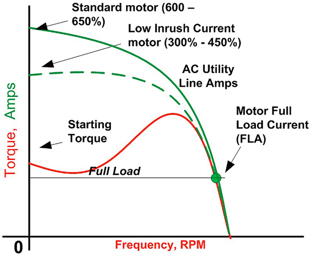 select the right starting strategy for large motors