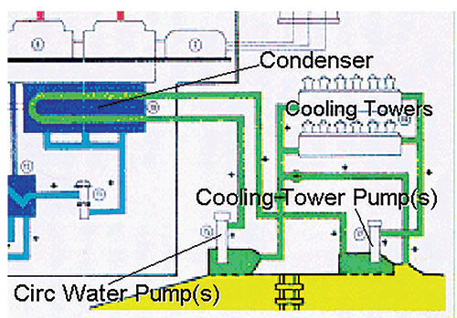 Optimized Cooling Tower Systems Boost The Bottom Line