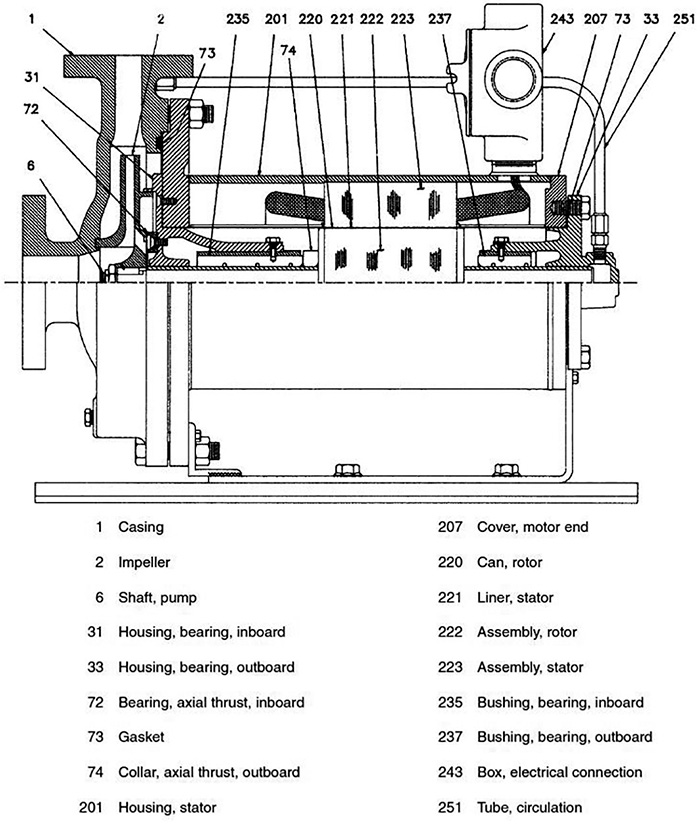 Figure 5.1.2.1. Canned motor pump: close-coupled, end suction, overhung impeller